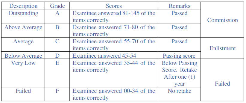AFPSAT score table