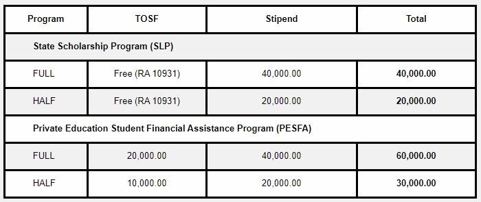 CHED benefits table