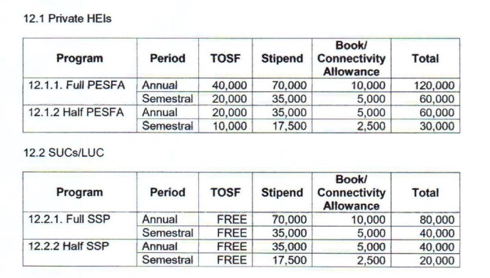CHED Allowance Upadated