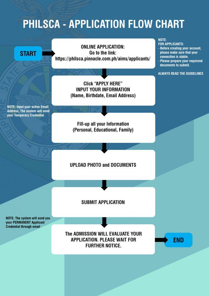 Admission Flow Chart PhilSCA 2021-2022